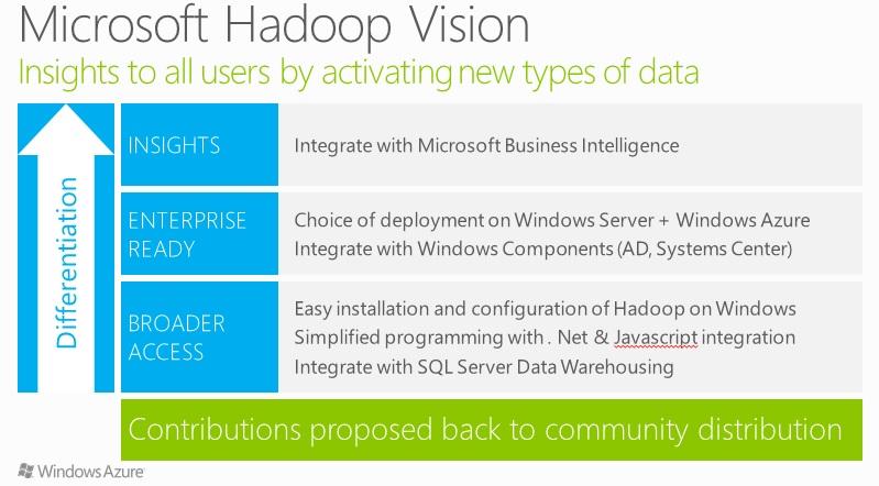Microsoft's Hadoop Vision